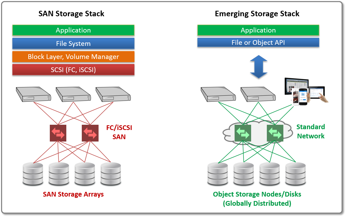 What is SAN Storage and How Does it Work?