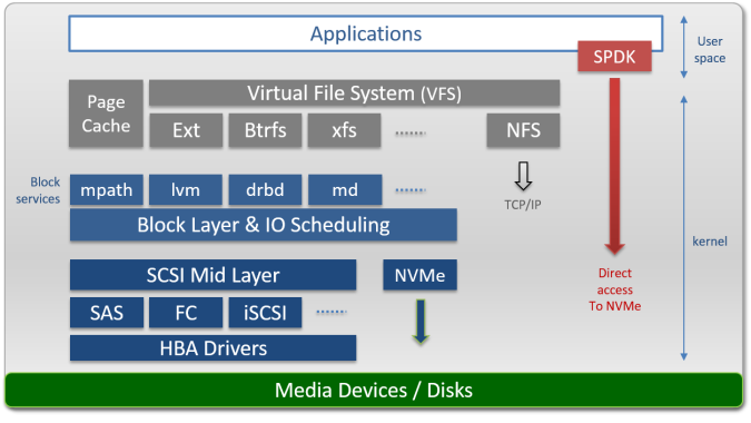 linux-storage