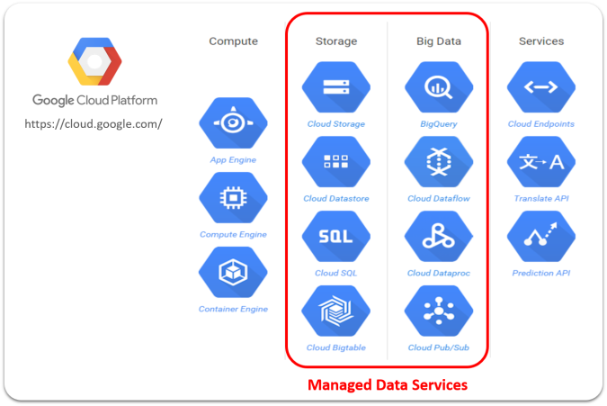 GCP Data Services