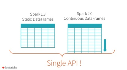 structuring-spark-dataframes-datasets-and-streaming-28-638