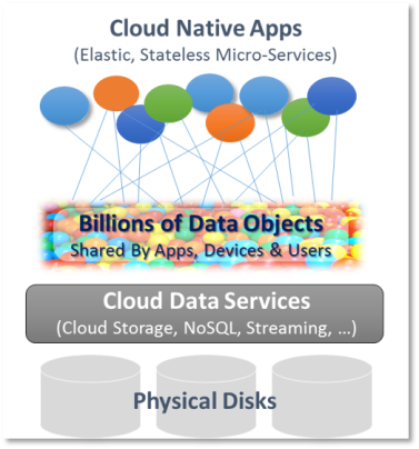 cloud-native data1